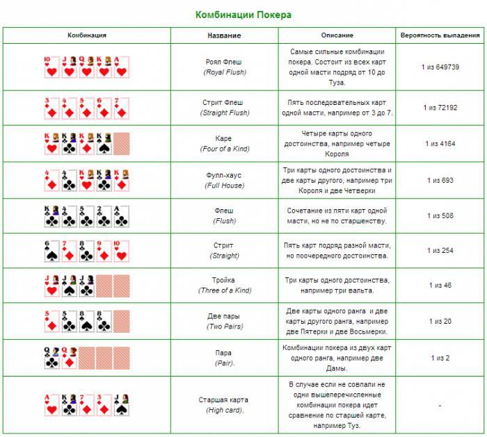 Есть ли польза от игры в покер